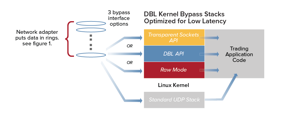 Figure 3: Kernel Bypass Stacks Optimized for Low Latency